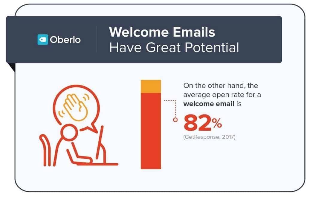 Le taux d'ouverture des emails de bienvenue est élevé