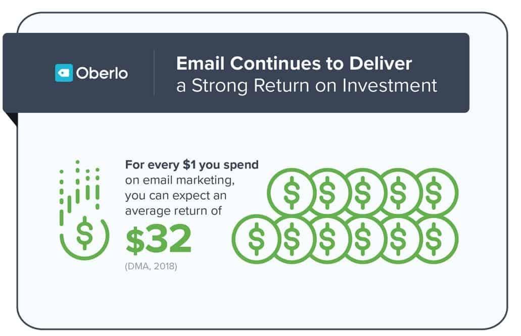 L'utilisation d'email marketing donne un excellent retour sur invesstissement