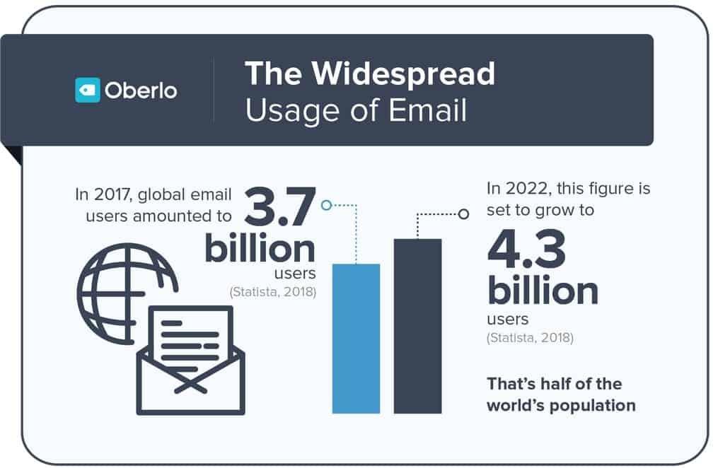Évolution de l'utilisation des emails entre 2017 et 2022