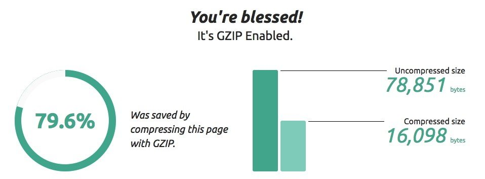 Activation de Gzip